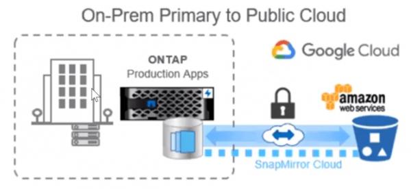 ONTAP_9_8_on_prem_to_cloud
