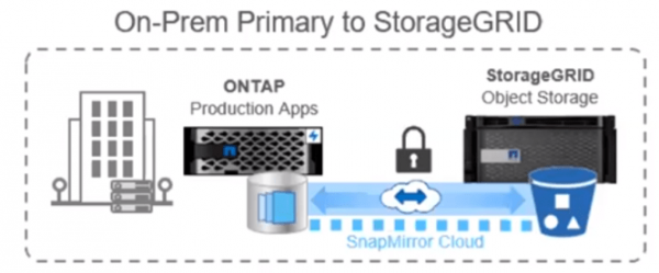 ONTAP_9_8_on_prem_to_storage_grid