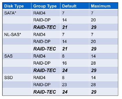 RAID - TEC